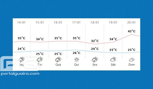 Guaíra - Previsão do tempo para segunda-feira (14)