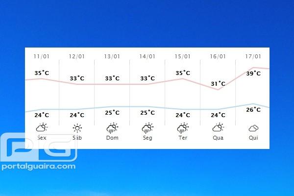 Guaíra - Previsão do tempo para sexta-feira (11)