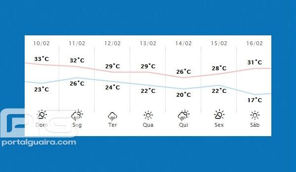 Guaíra - Previsão do tempo para domingo (10)