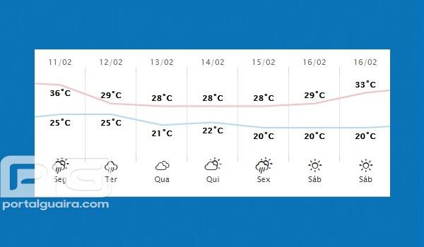 Guaíra - Previsão do tempo para segunda-feira (11)