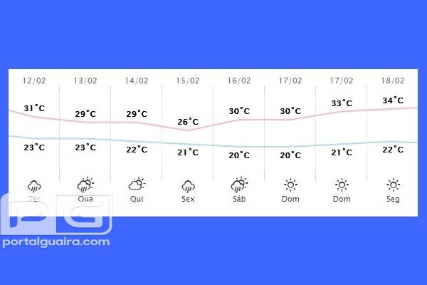 Guaíra - Previsão do tempo para terça-feira (12)