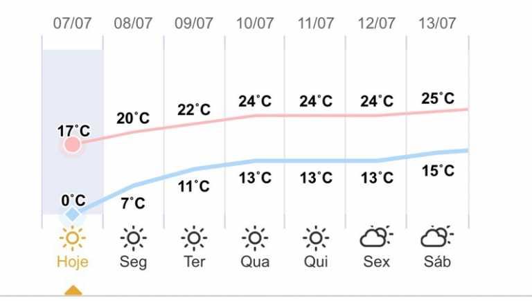 Guaíra - Previsão do tempo para domingo (7)